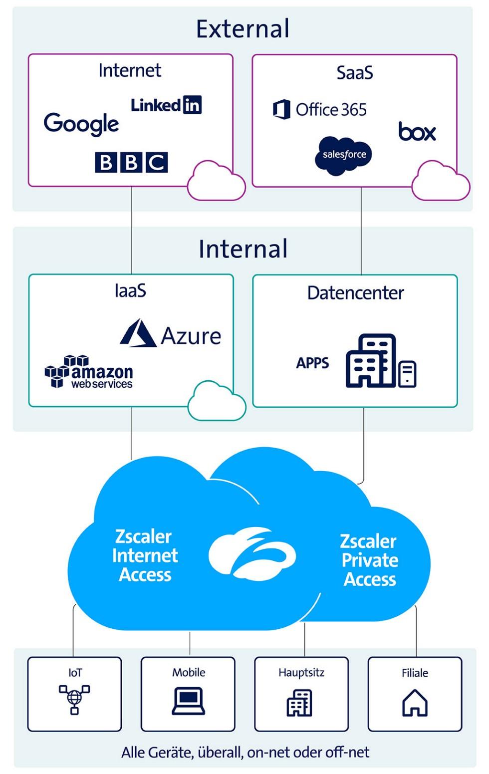 Zscaler Web Security | Swisscom