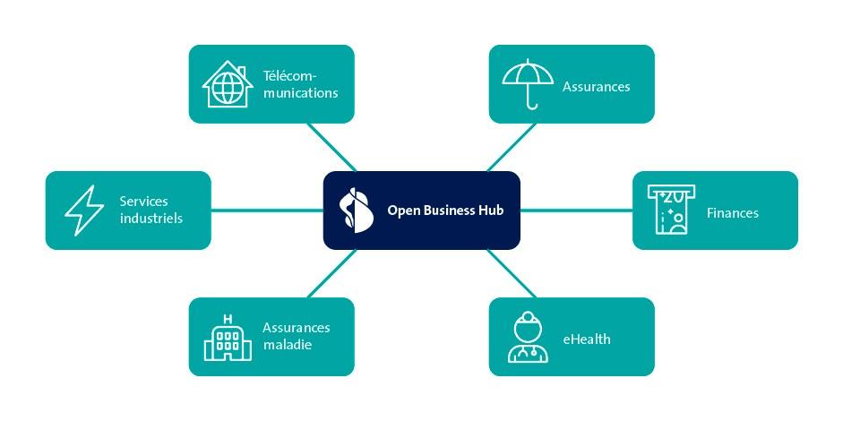 b2b-sch-open-business-hub
