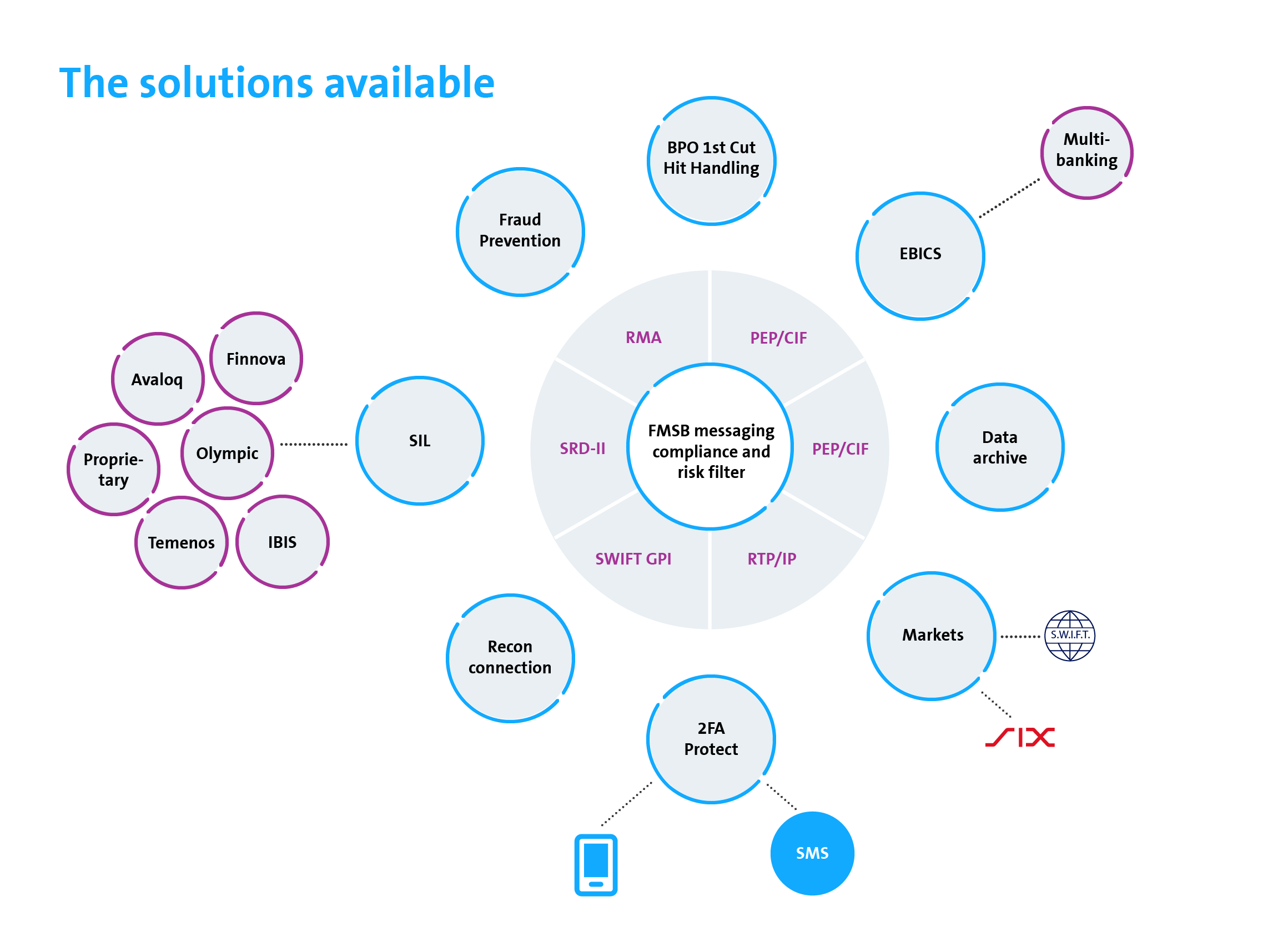 Solutions for all needs. Customise FMSB to suit your individual requirements; for example, with BPO, fraud prevention services or PEP checks.