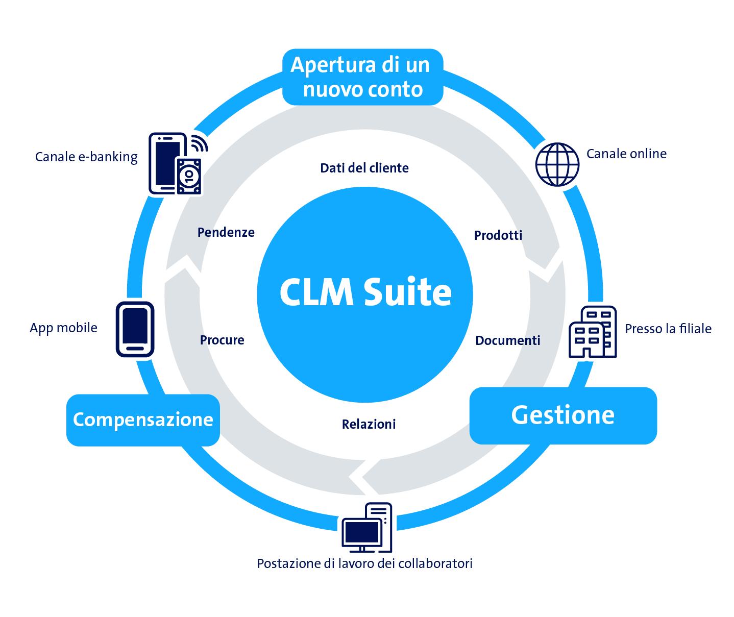 Grafik CLM Suite
