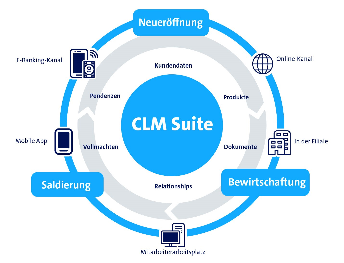 Grafik CLM Suite