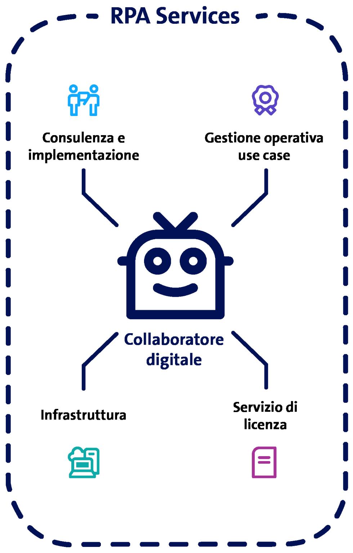 RPA Darstellung der Services