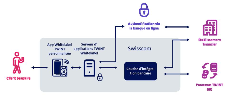 Swisscom vernetzt im Open Business Hub Anbieter und Services aus vielen Branchen.