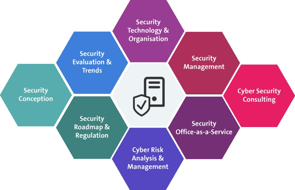 Umfassende Beratung für IT-Security deckt sämtliche Themen Ihres Unternehmens ab.