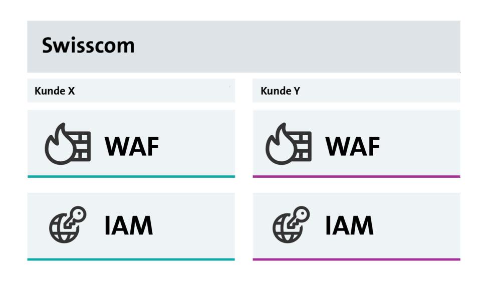 Höchste Skalierbarkeit durch standardisierte Managed Service-Lösung (SaaS) für WAF und IAM zur Verfügung.