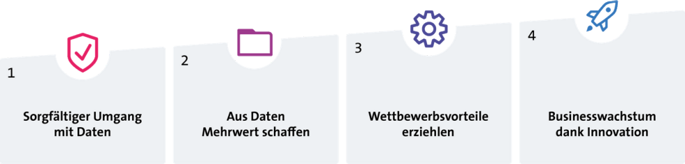 In vier Stufen zum Data-Driven Business Grafik