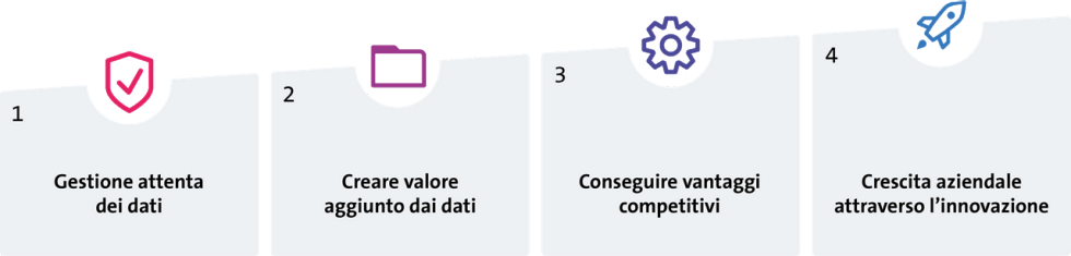 In vier Stufen zum Data-Driven Business Grafik