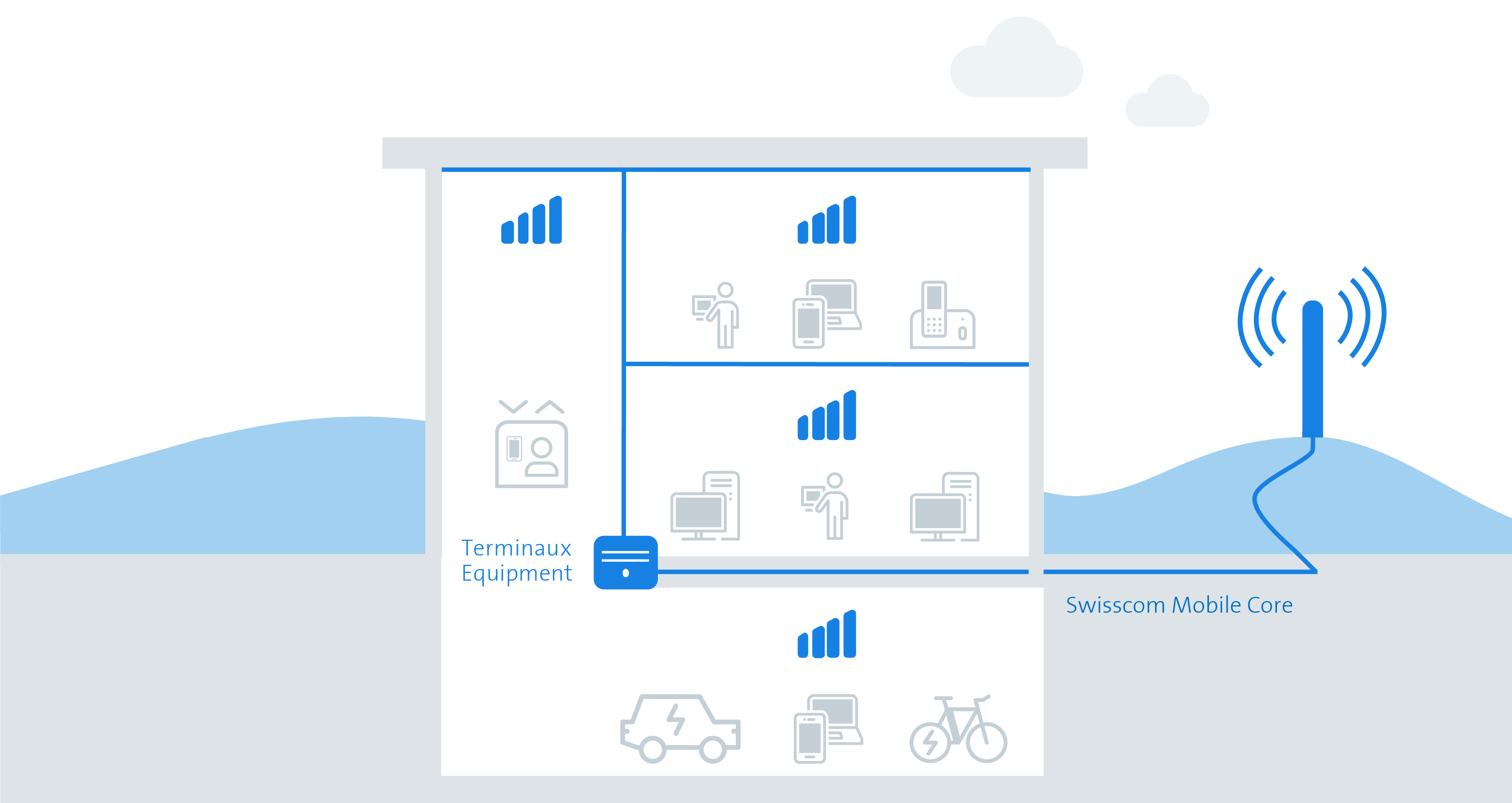 Inhouse Mobile Services Grafik