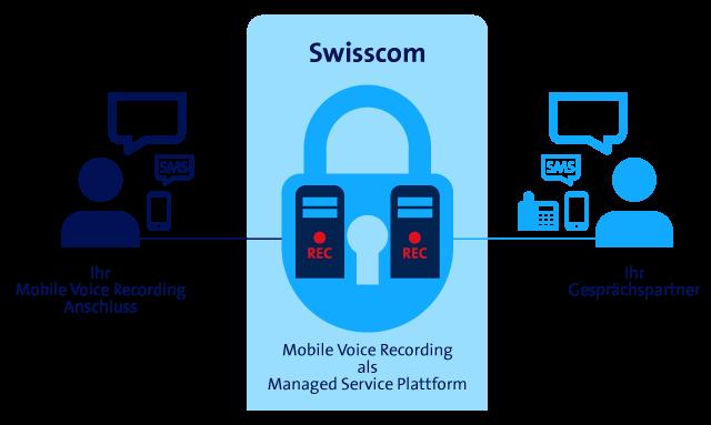 Mobile Voice Recording: Mobile Telefonate Für Effektenhandel Aufzeichnen    Swisscom