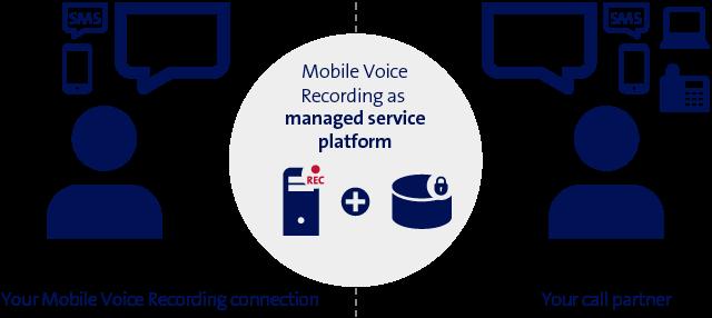 Mobile Voice