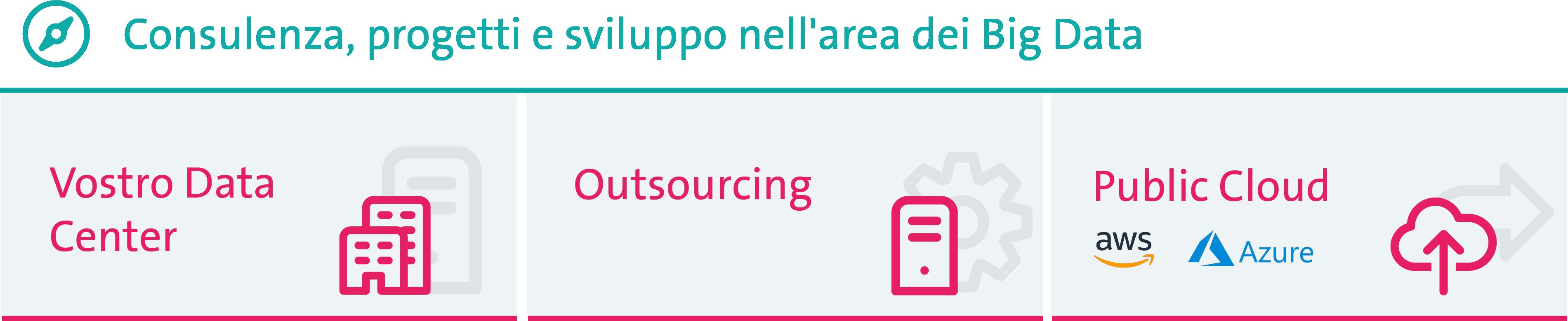 Consulting, Projekte & Entwicklung im Bereich Big Data. Ihr Data Center, Outsourcing und Public Cloud