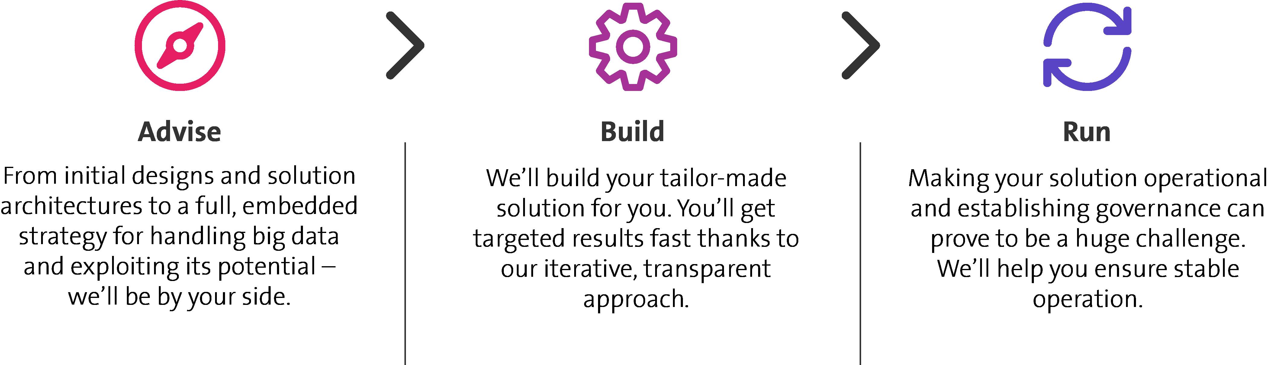 Der Big Data Prozess besteht aus drei Bereichen, Advise, Build and Run