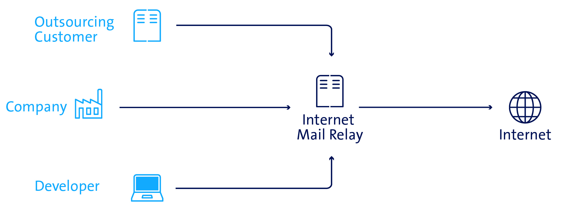 ent-sch-internet-mail-relay