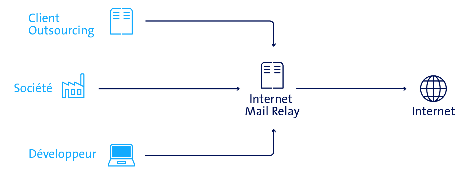 ent-sch-internet-mail-relay