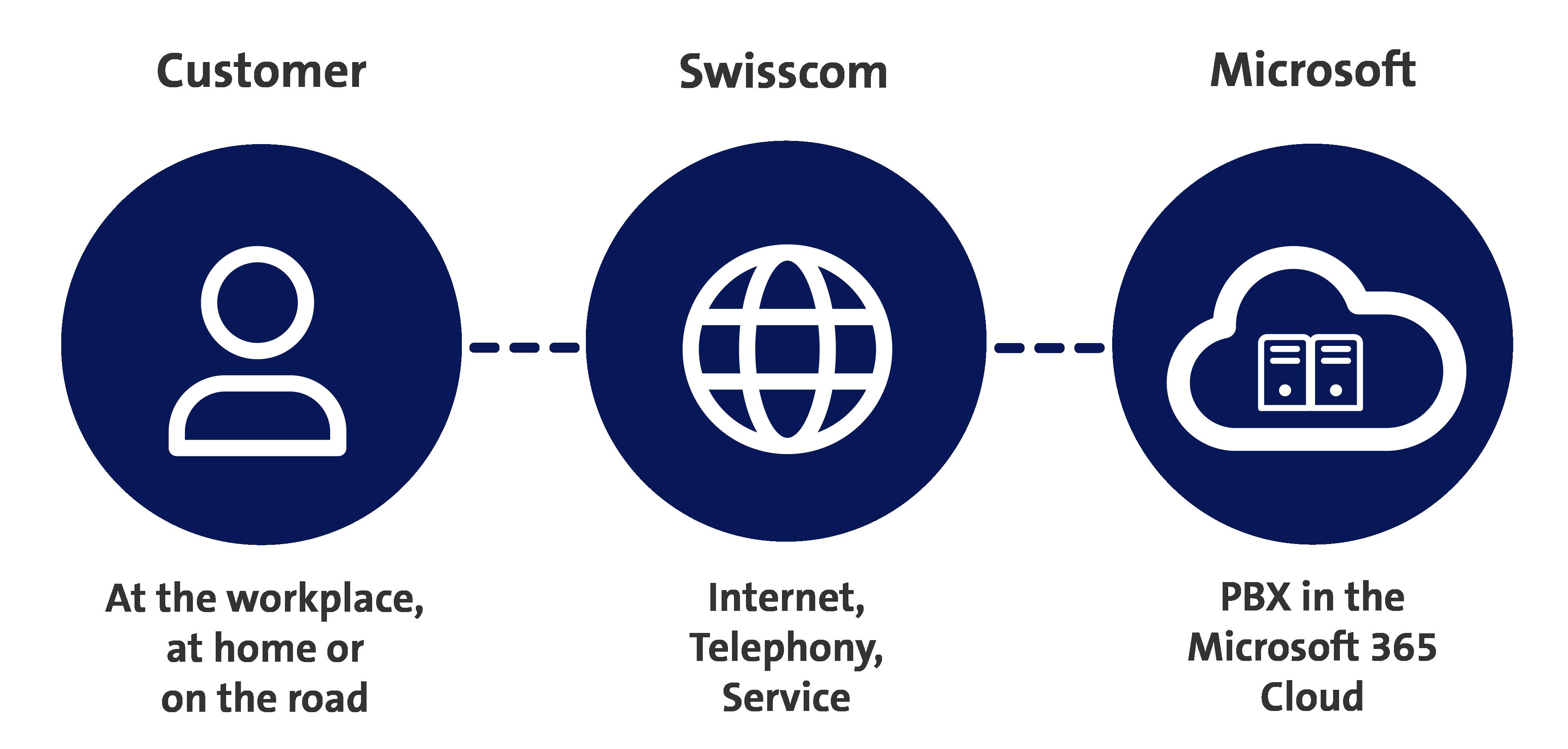 graphic -customer-swisscom-microsoft