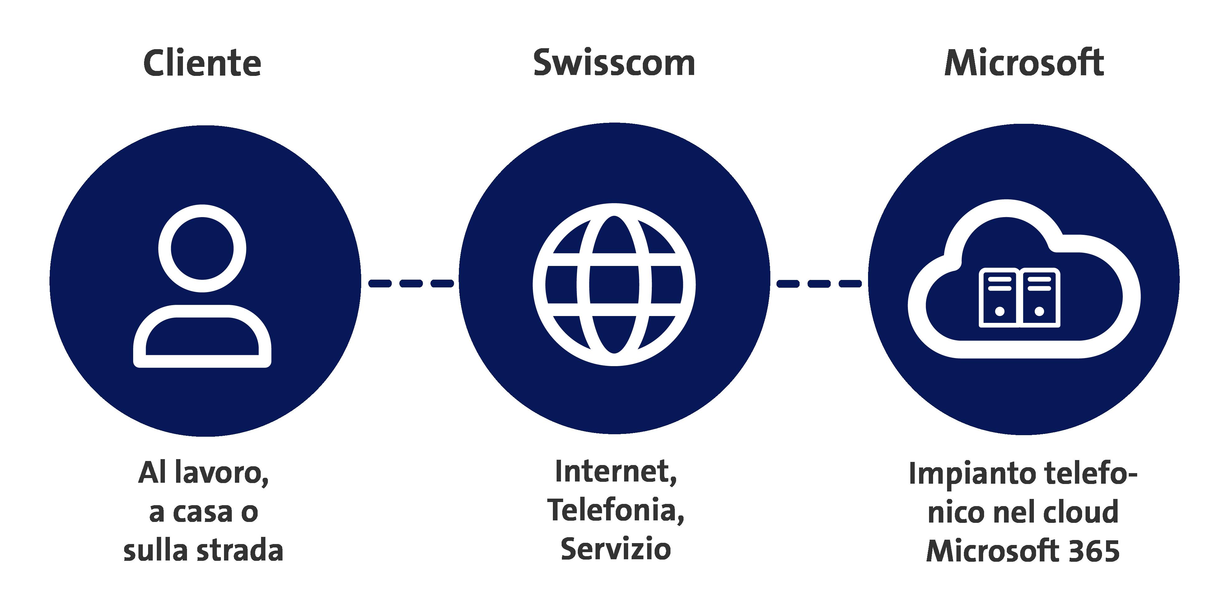graphics-customer-swisscom-microsoft
