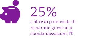 Risparmio sui costi grazie alla standardizzazione dell'IT