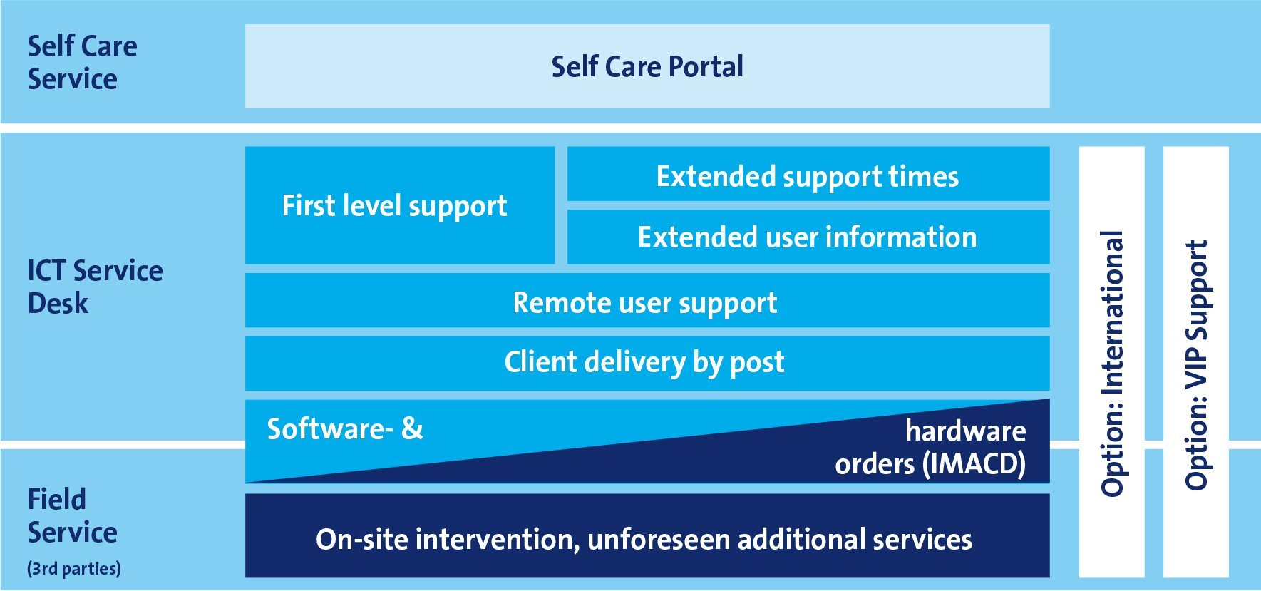 Swisscom S It Service Desk Takes Care Of Hard And Problems Supports Your Employees With Configuration Or Operating