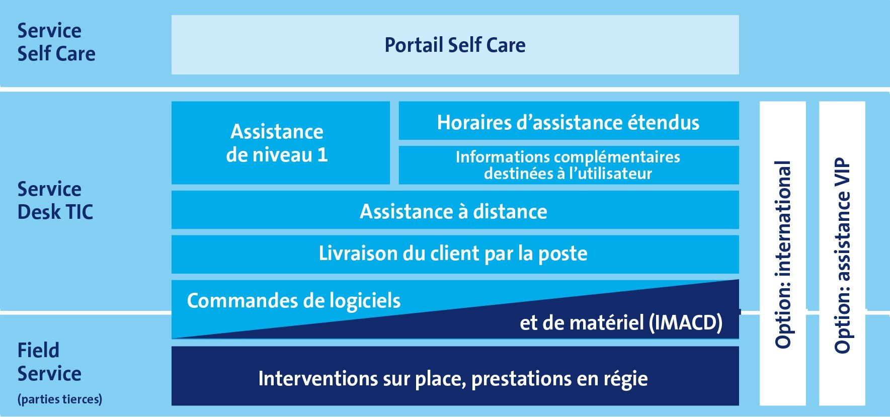 it service desk  votre assistance pour les probl u00e8mes de pc