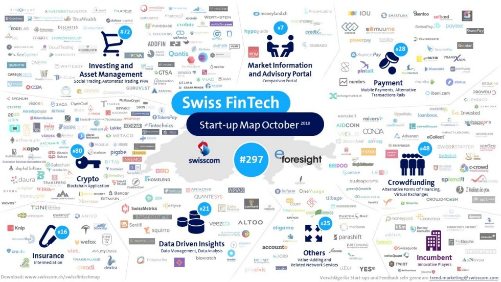 Banking: Infographie des start-ups fintech suisses