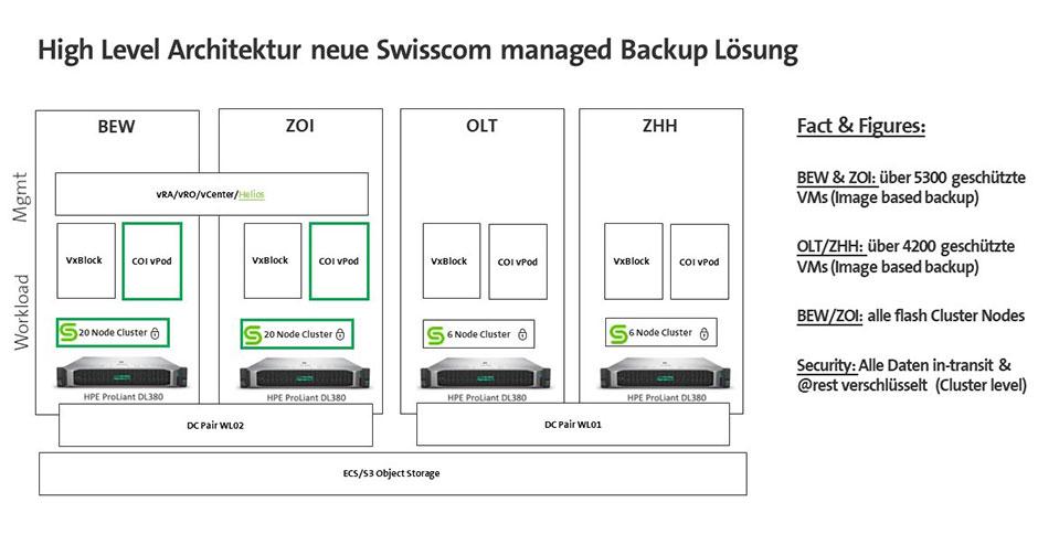 High Level Architecture new Swisscom managed Backup Solution