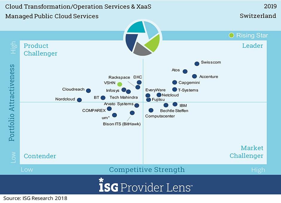 Quadrant für Transformation (Consulting & Integration)