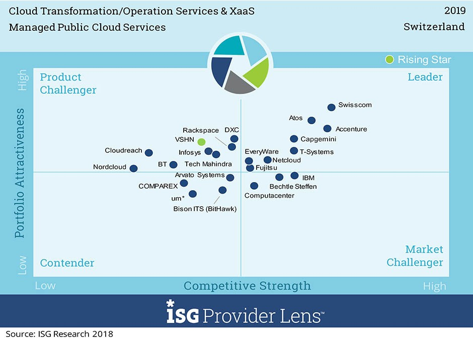 Quadrant für Transformation (Consulting & Integration)