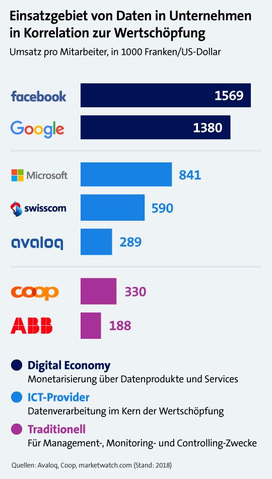 Einsatzgebiet von Daten in Unternehmen in Korrelation zur Wertschöpfung