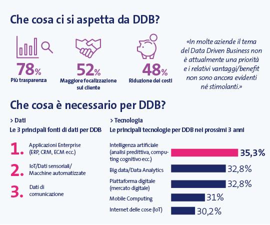 Fatti sul data-driven business in Svizzera (MSM Reasearch 2019)