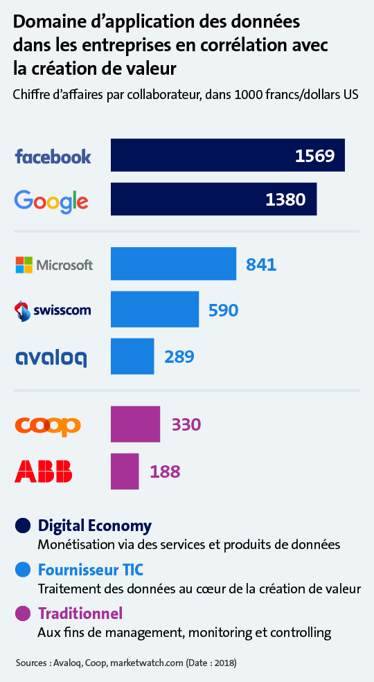 Domaine d'application des données dans les entreprises