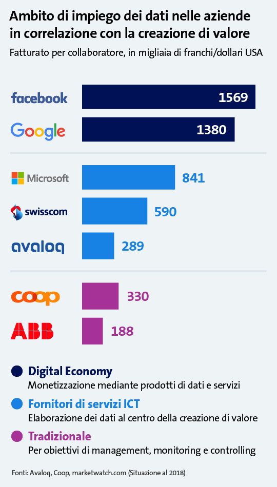Ambito di impiego dei dati nelle aziende