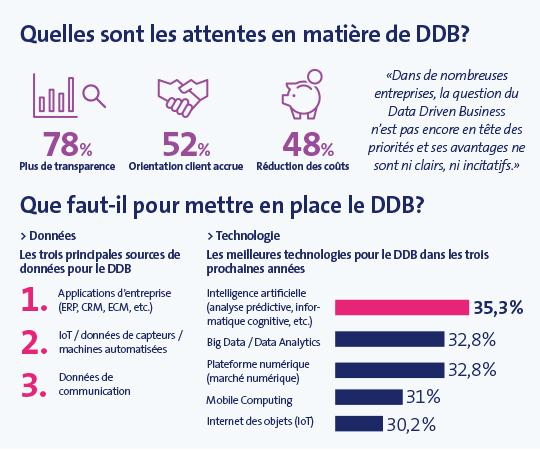 Informations sur le Data Driven Business en Suisse (MSM Research 2019)