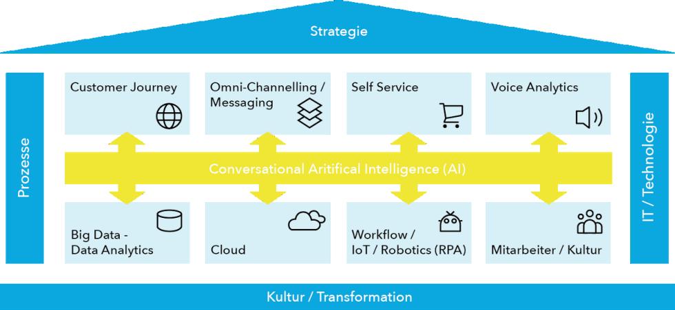 Die Kernelemente der Digitalisierung des Customer Interaction Managements bei Swisscom.