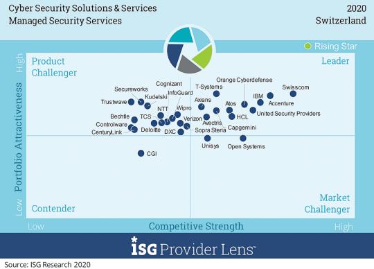 ISG Quadrant MSS
