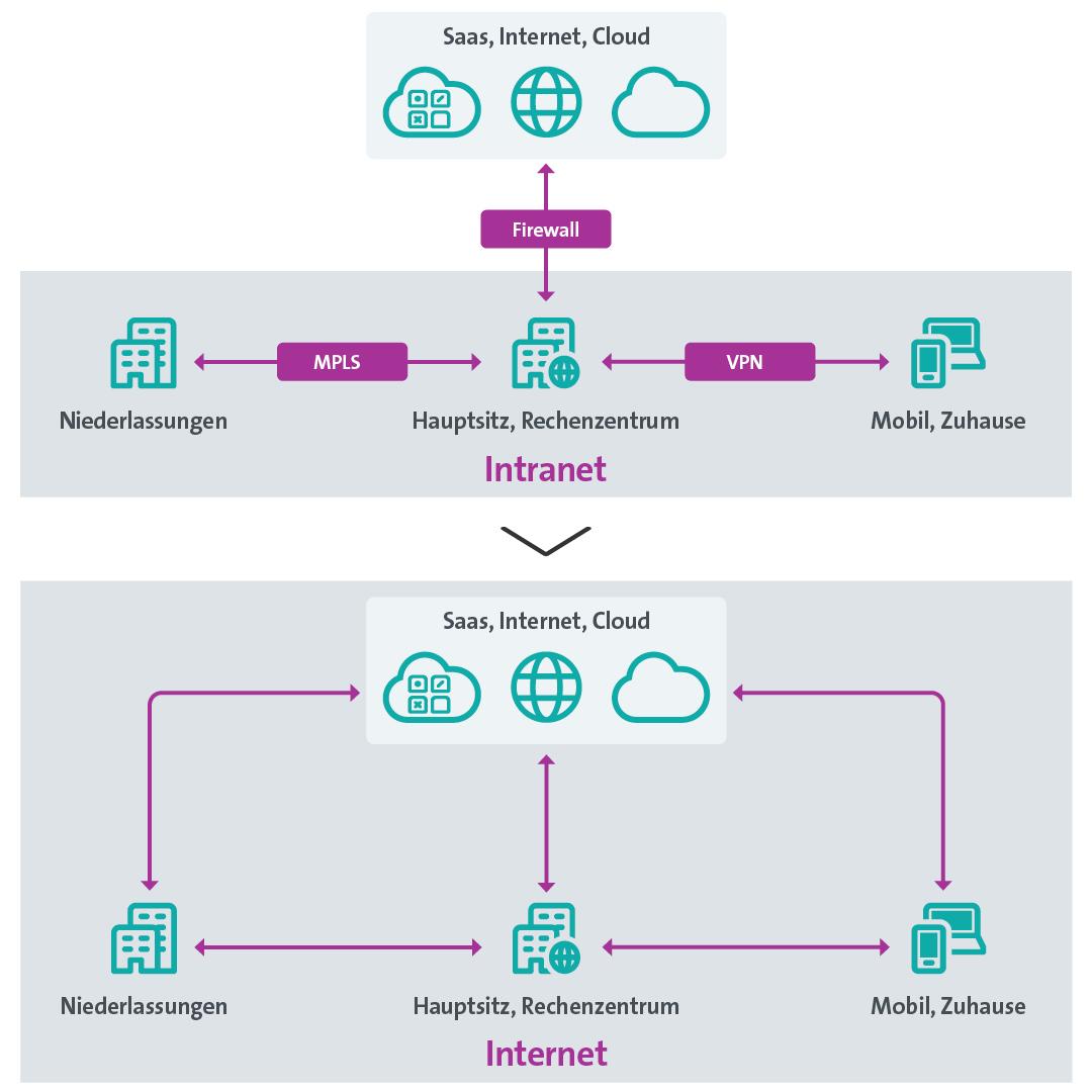 Grafik: Datenfluss und Netzwerkarchitektur