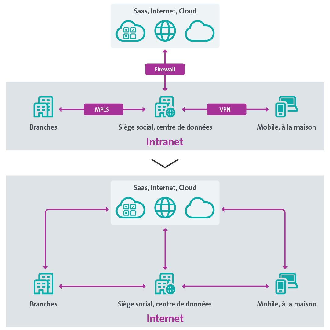 Flux de données et architecture réseau