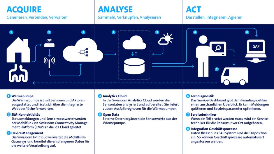 Swisscom Basis für erfolgreiche IoT Projekte