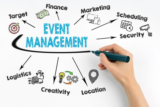 event management mind map