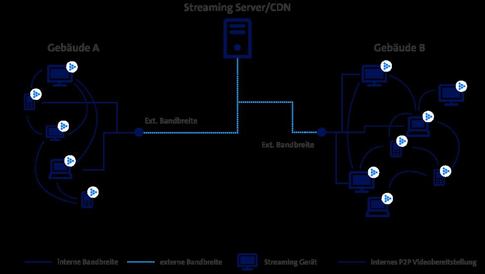Grafik StriveCast
