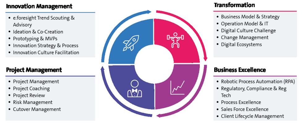 Swisscom treibt Innovation voran, hilft bei der Transformationundunterstützt beim Projektmanagement,damit Siezur Business Excellence gelangen.