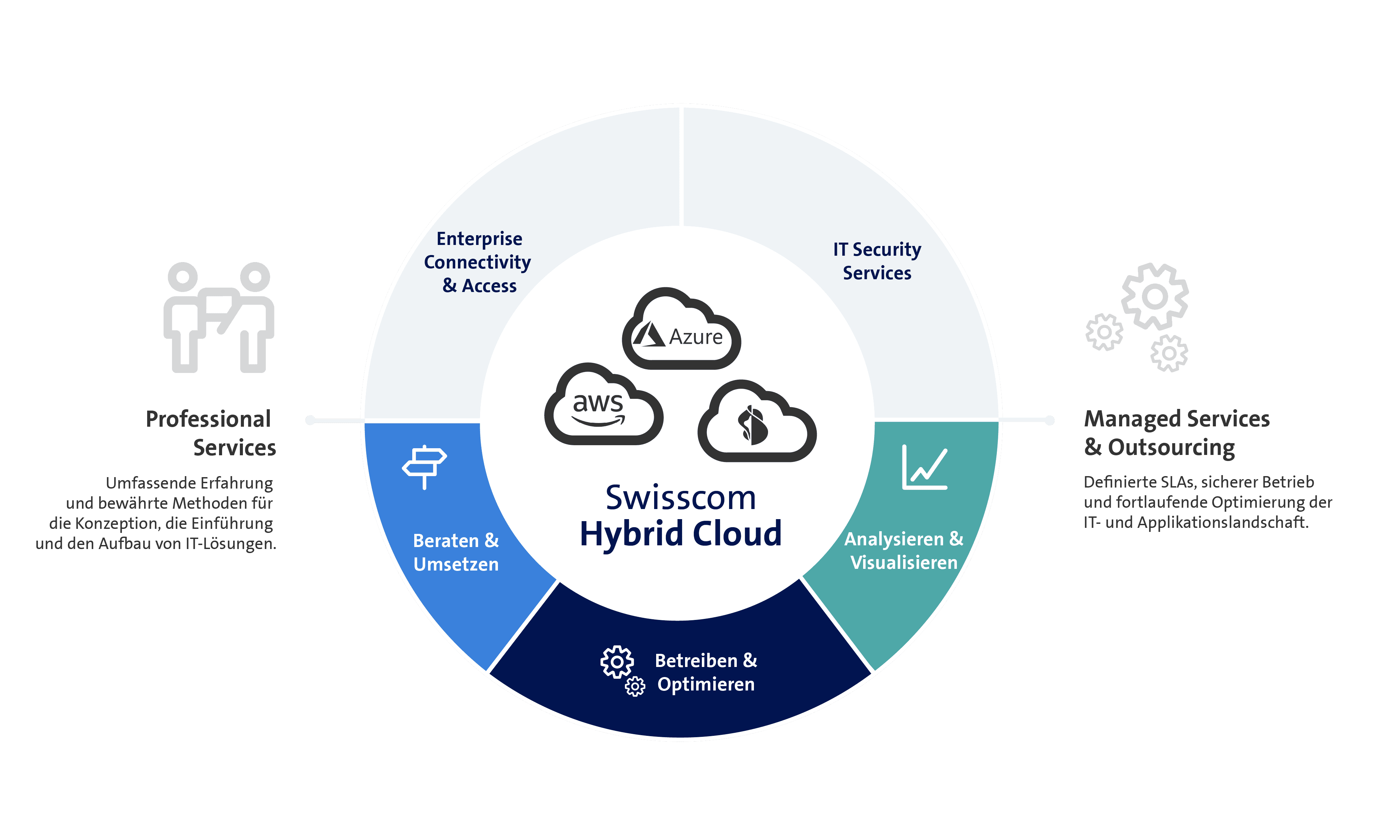 Swisscom Hybrid Cloud