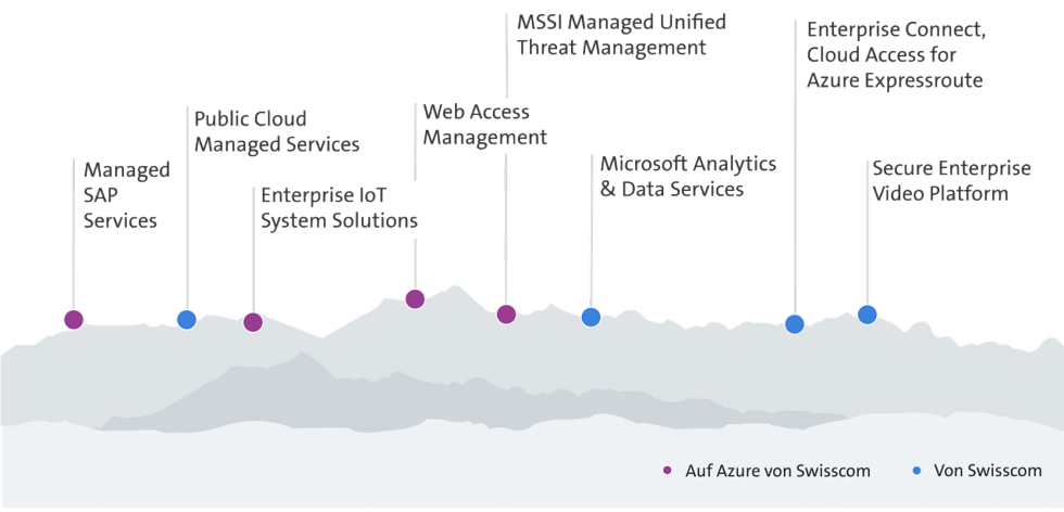 Grafische Darstellung Azure Service Portfolio