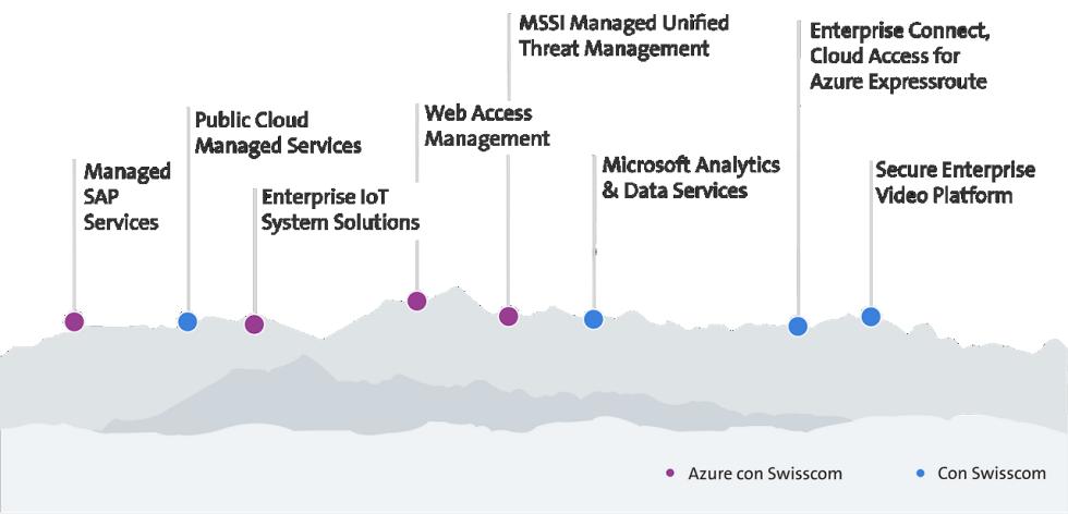 Azure Service Portfolio
