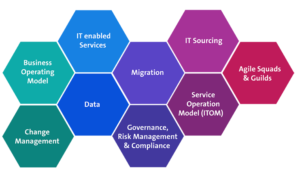 Journey to the Cloud Framework