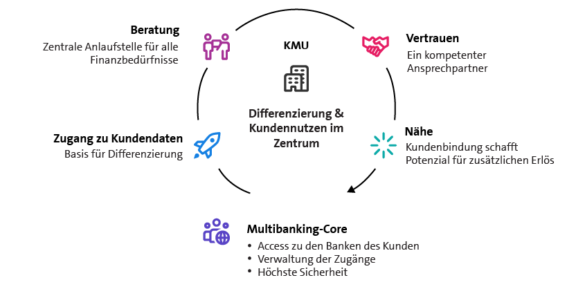 Multibanking hilft Banken, sich zu differenzieren und verschafft deren Firmenkundschaft zu einem transparenten, vollständigen Überblick der Liquiditätslage.