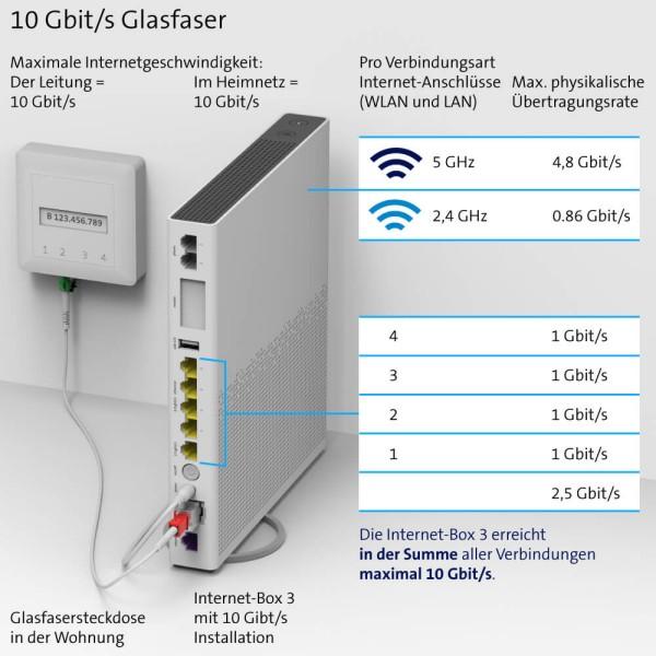 Glasfaser Übertragungsrate