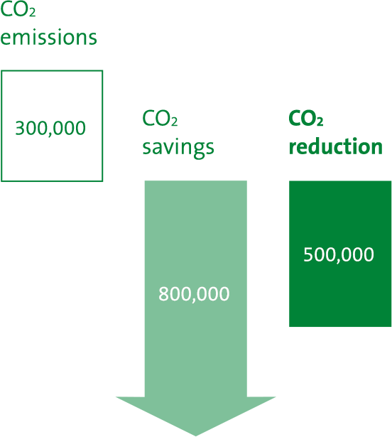 CO2 reduction target 2025