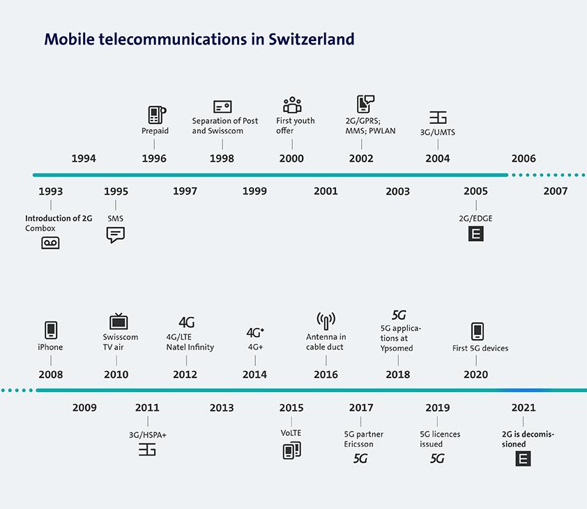Mobile telecommunications in Switzerland