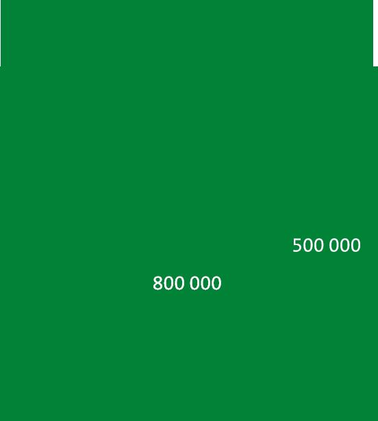 Objectif de réduction du CO2 en 2025