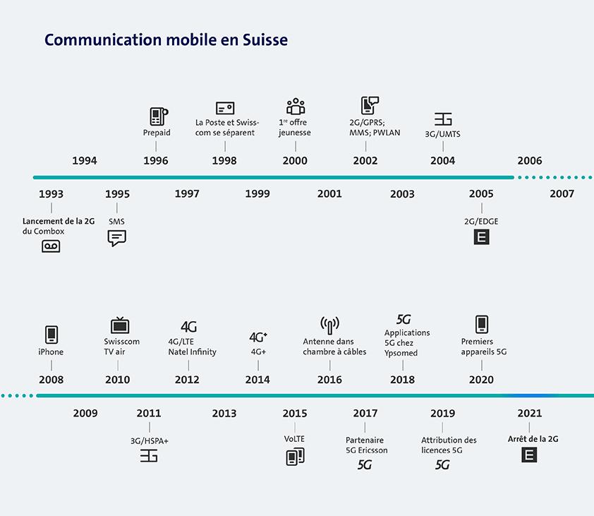 Graphique de la communication mobile en Suisse